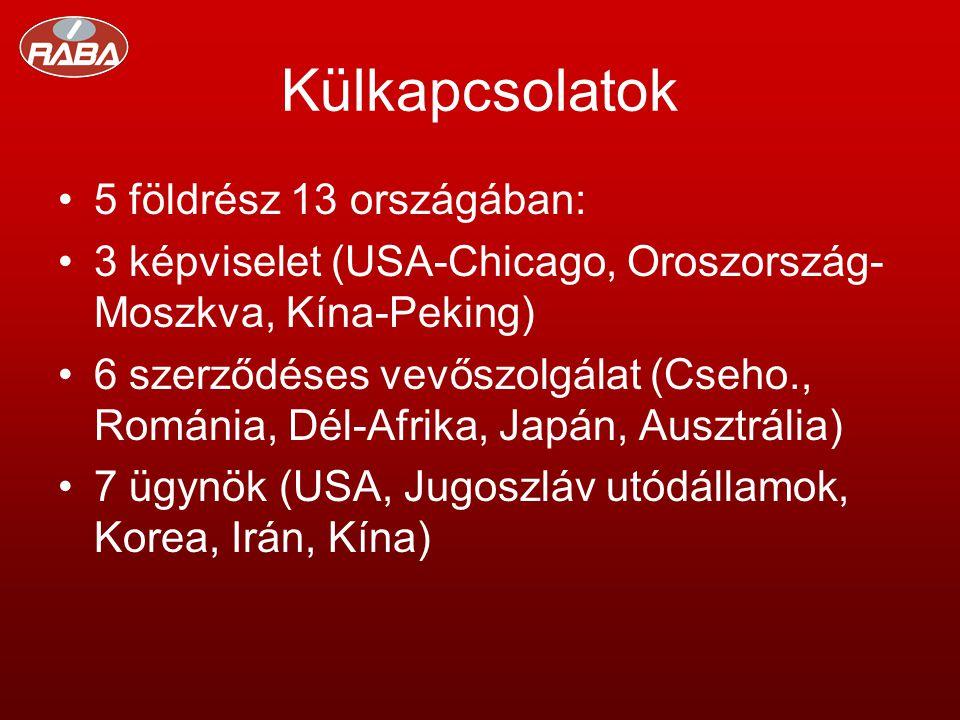 Külkapcsolatok •5 földrész 13 országában: •3 képviselet (USA-Chicago, Oroszország- Moszkva, Kína-Peking) •6 szerződéses vevőszolgálat (Cseho., Románia, Dél-Afrika, Japán, Ausztrália) •7 ügynök (USA, Jugoszláv utódállamok, Korea, Irán, Kína)