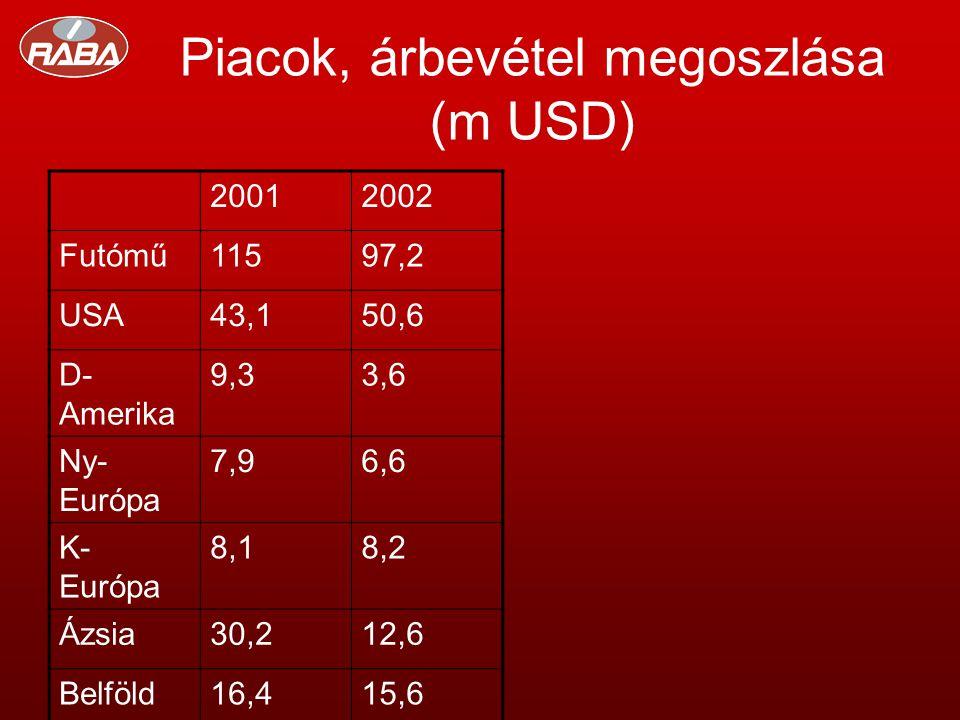 Piacok, árbevétel megoszlása (m USD) 20012002 Futómű11597,2 USA43,150,6 D- Amerika 9,33,6 Ny- Európa 7,96,6 K- Európa 8,18,2 Ázsia30,212,6 Belföld16,415,6
