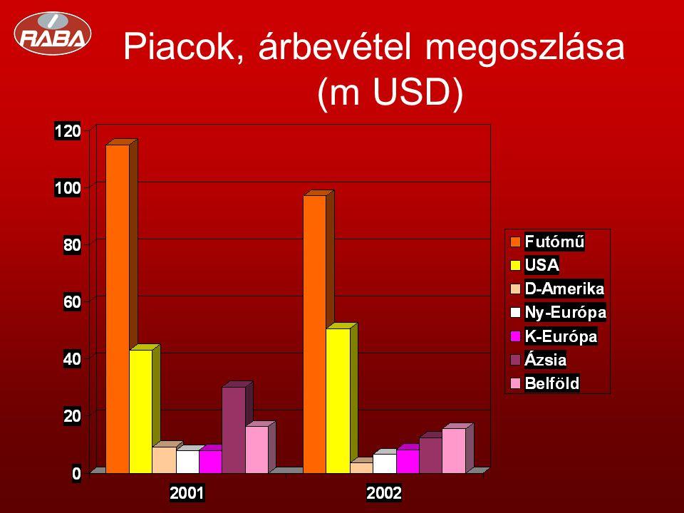 Piacok, árbevétel megoszlása (m USD)