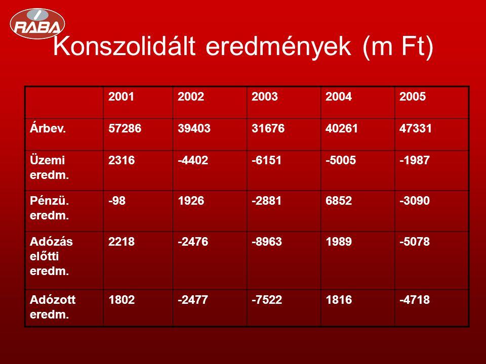 Konszolidált eredmények (m Ft) 20012002200320042005 Árbev.5728639403316764026147331 Üzemi eredm.