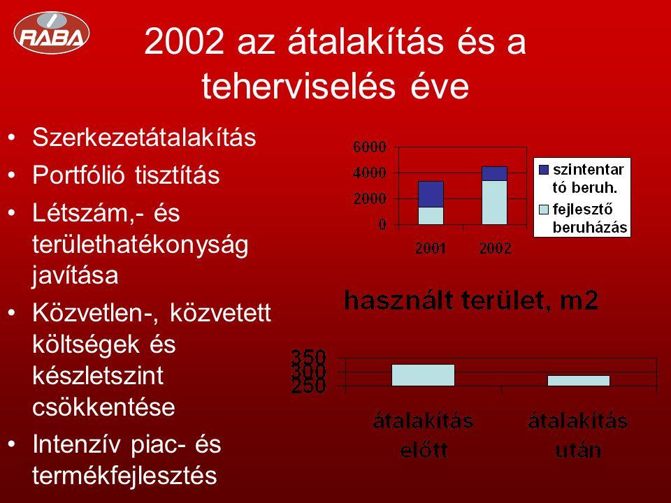 2002 az átalakítás és a teherviselés éve •Szerkezetátalakítás •Portfólió tisztítás •Létszám,- és területhatékonyság javítása •Közvetlen-, közvetett költségek és készletszint csökkentése •Intenzív piac- és termékfejlesztés