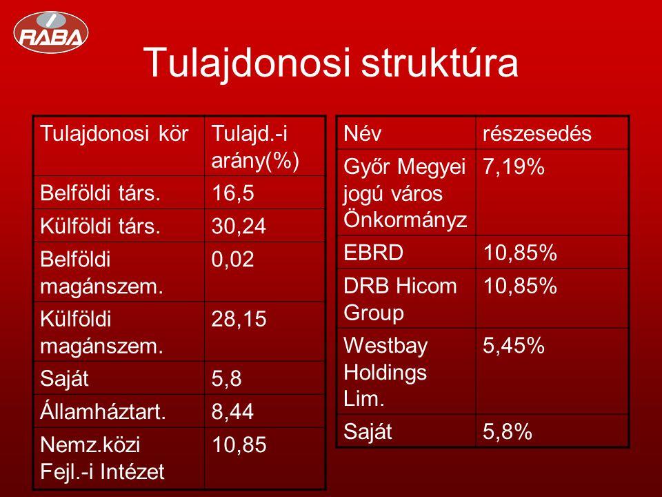 Tulajdonosi struktúra Tulajdonosi körTulajd.-i arány(%) Belföldi társ.16,5 Külföldi társ.30,24 Belföldi magánszem.