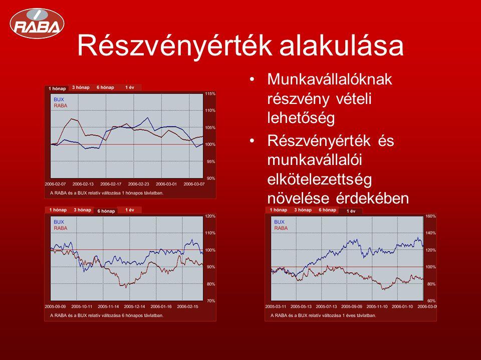 Részvényérték alakulása •Munkavállalóknak részvény vételi lehetőség •Részvényérték és munkavállalói elkötelezettség növelése érdekében