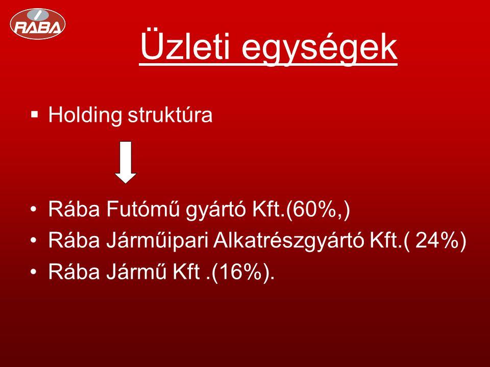 Üzleti egységek  Holding struktúra •Rába Futómű gyártó Kft.(60%,) •Rába Járműipari Alkatrészgyártó Kft.( 24%) •Rába Jármű Kft.(16%).