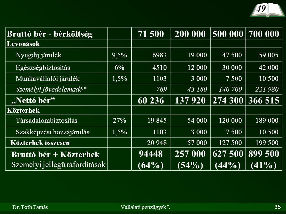 Dr. Tóth TamásVállalati pénzügyek I.35 Bruttó bér - bérköltség 71 500200 000500 000700 000 Levonások Nyugdíj járulék9,5%698319 00047 50059 005 Egészsé