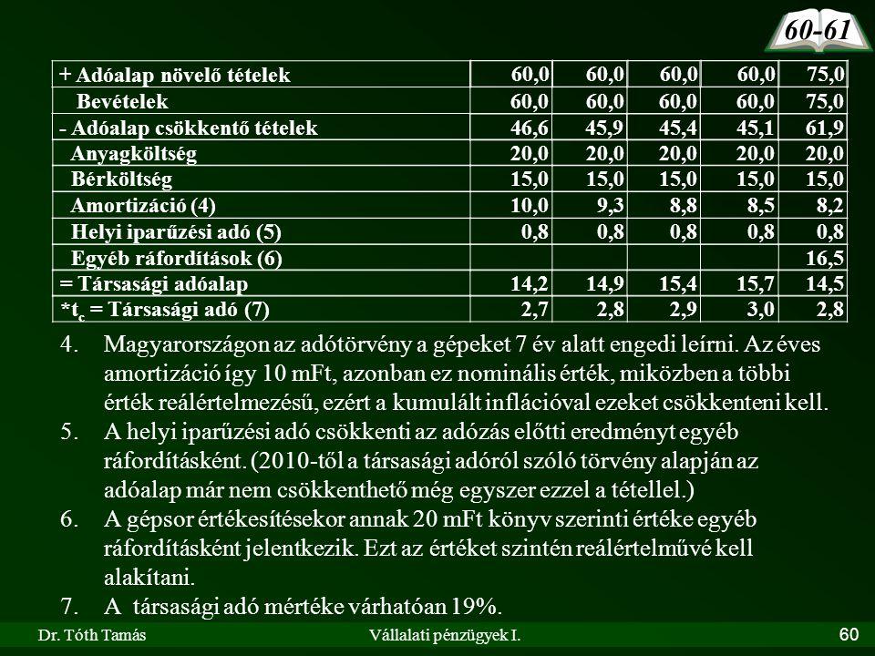 Dr. Tóth TamásVállalati pénzügyek I.60 + Adóalap növelő tételek 4.Magyarországon az adótörvény a gépeket 7 év alatt engedi leírni. Az éves amortizáció