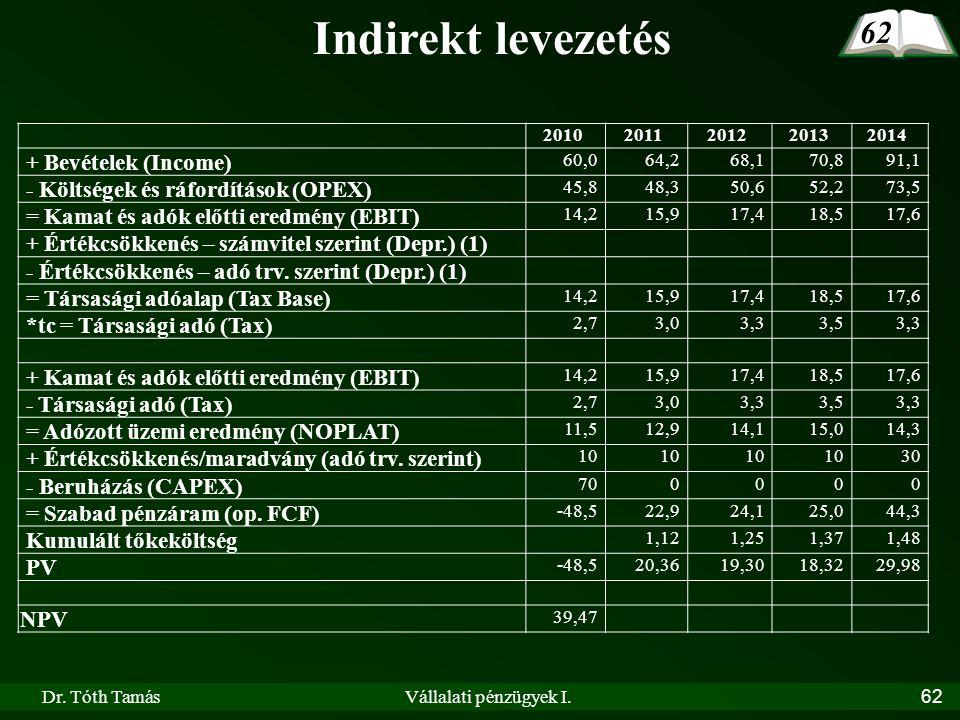 Dr. Tóth TamásVállalati pénzügyek I.62 20102011201220132014 + Bevételek (Income) 60,064,268,170,891,1 - Költségek és ráfordítások (OPEX) 45,848,350,65