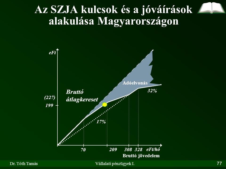 Dr. Tóth TamásVállalati pénzügyek I.77 Az SZJA kulcsok és a jóváírások alakulása Magyarországon eFt/hó eFt 70 209 328 Bruttó jövedelem Adóelvonás 17%