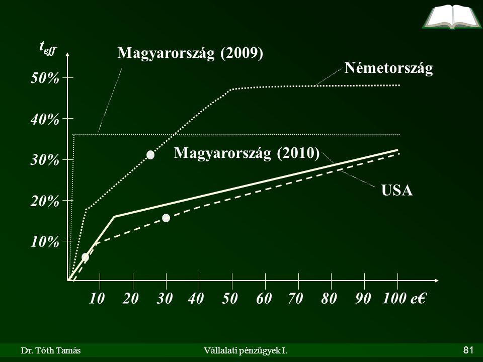 Dr. Tóth TamásVállalati pénzügyek I.81 102030405060708090 100 e€ 10% 20% 30% 40% 50% Németország USA Magyarország (2010) Magyarország (2009) t eff