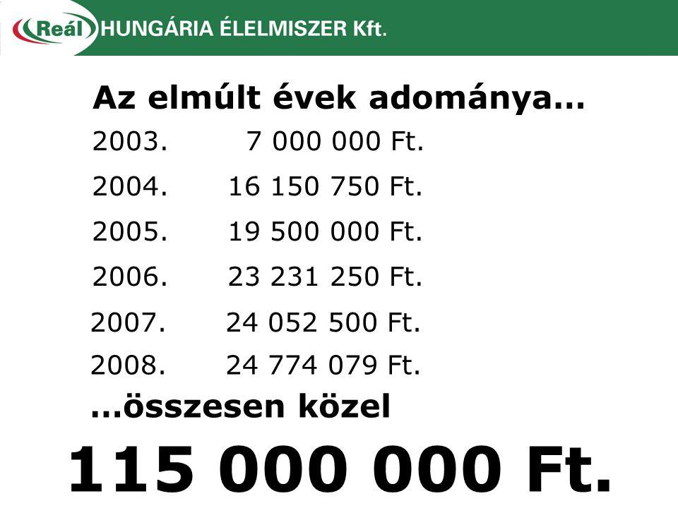 Az elmúlt évek adománya… 115 000 000 Ft. 2003. 7 000 000 Ft. 2004.16 150 750 Ft. 2005.19 500 000 Ft. 2006.23 231 250 Ft. …összesen közel 2007.24 052 5