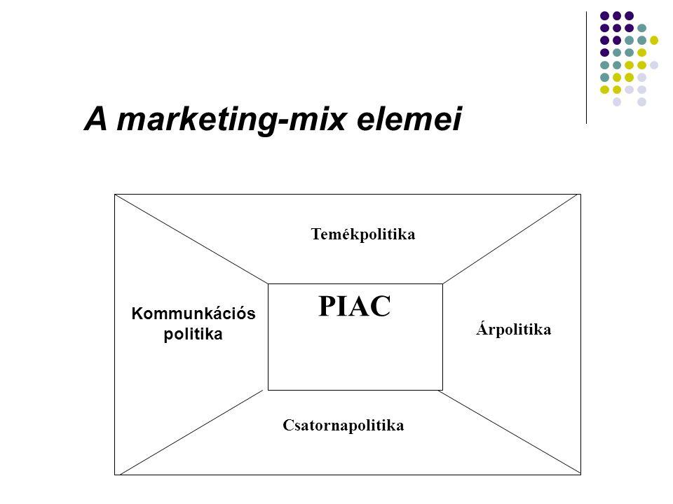 PIAC Temékpolitika Kommunkációs politika Árpolitika Csatornapolitika A marketing-mix elemei