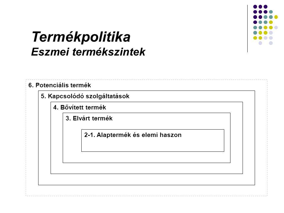 Termékpolitika Eszmei termékszintek 6. Potenciális termék 5. Kapcsolódó szolgáltatások 4. Bővített termék 3. Elvárt termék 2-1. Alaptermék és elemi ha