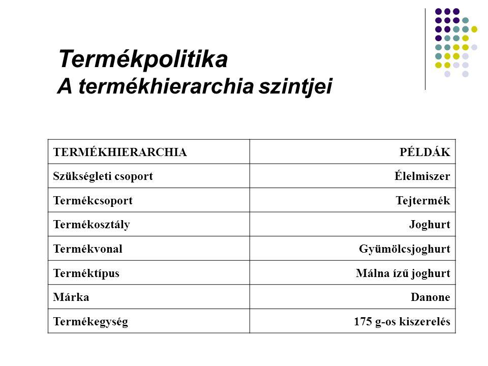 Termékpolitika A termékhierarchia szintjei TERMÉKHIERARCHIAPÉLDÁK Szükségleti csoportÉlelmiszer TermékcsoportTejtermék TermékosztályJoghurt Termékvona