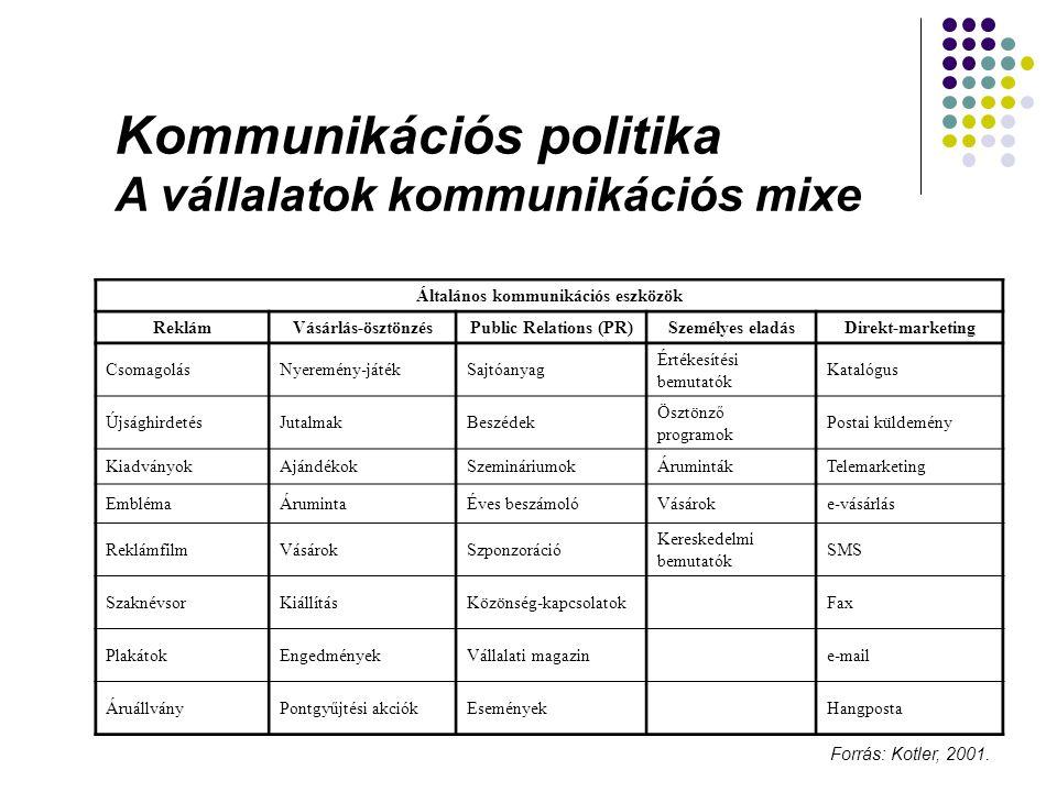 Kommunikációs politika A vállalatok kommunikációs mixe Általános kommunikációs eszközök ReklámVásárlás-ösztönzésPublic Relations (PR)Személyes eladásD
