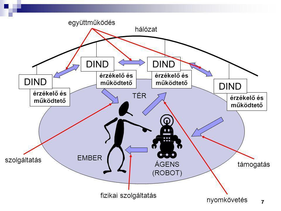 7 szolgáltatás érzékelő és működtető DIND hálózat együttműködés nyomkövetés fizikai szolgáltatás támogatás TÉR EMBER ÁGENS (ROBOT)