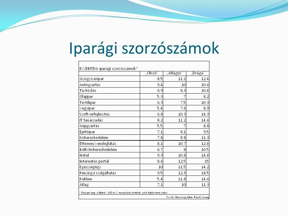Iparági szorzószámok