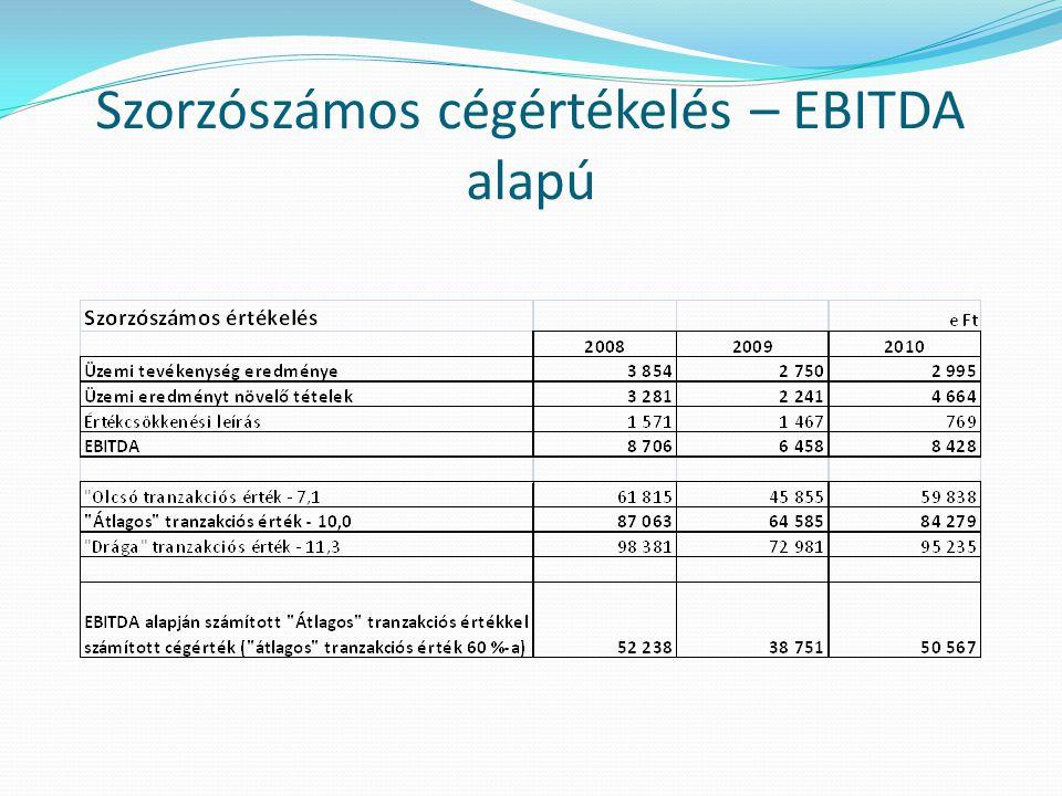 Szorzószámos cégértékelés – adózott eredmény alapú II.