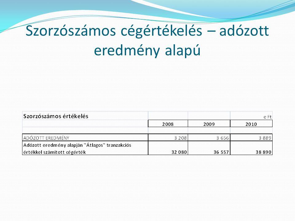 Szorzószámos cégértékelés – adózott eredmény alapú