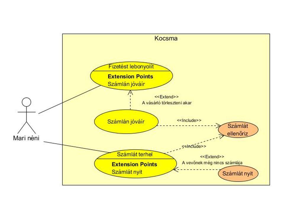 """Kulcsabsztrakciók meghatározása • Egy olyan osztály vagy objektum, ami leírja a problémakör """"szótárának egy részét • A jelölteket egy adatlapba írjuk, majd szűkítjük a kört • (Főleg) főnevek gyűjtése a – Használati eset leírás fő és alternatív lefolyásából – Use Case Scenariokból – Szószedetből – Kiegészítő dokumentációkból (pl."""