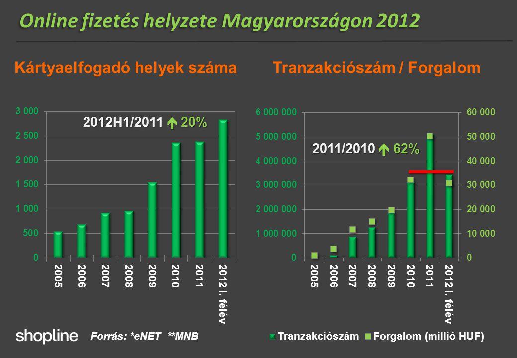 Online fizetés helyzete Magyarországon 2012 Kártyaelfogadó helyek számaTranzakciószám / Forgalom 2011/2010  62% 2012H1/2011  20% Forrás: *eNET **MNB