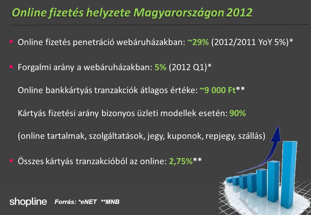Online fizetés helyzete Magyarországon 2012  Online fizetés penetráció webáruházakban: ~29% (2012/2011 YoY 5%)*  Forgalmi arány a webáruházakban: 5%