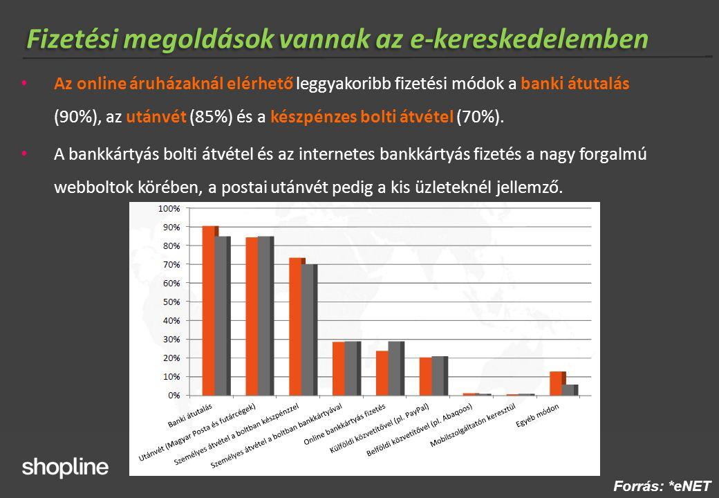Online fizetés helyzete Magyarországon 2012  Online fizetés penetráció webáruházakban: ~29% (2012/2011 YoY 5%)*  Forgalmi arány a webáruházakban: 5% (2012 Q1)* Online bankkártyás tranzakciók átlagos értéke: ~9 000 Ft** Kártyás fizetési arány bizonyos üzleti modellek esetén: 90% (online tartalmak, szolgáltatások, jegy, kuponok, repjegy, szállás)  Összes kártyás tranzakcióból az online: 2,75%** Forrás: *eNET **MNB