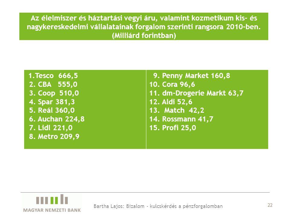 22 Az élelmiszer és háztartási vegyi áru, valamint kozmetikum kis- és nagykereskedelmi vállalatainak forgalom szerinti rangsora 2010-ben.