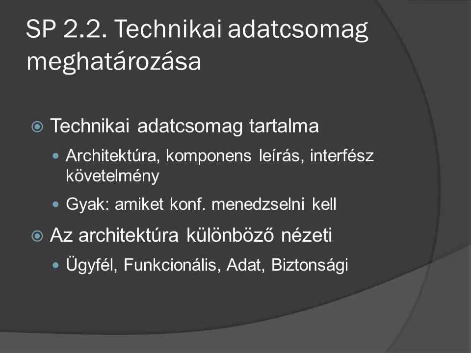 SP 2.2.