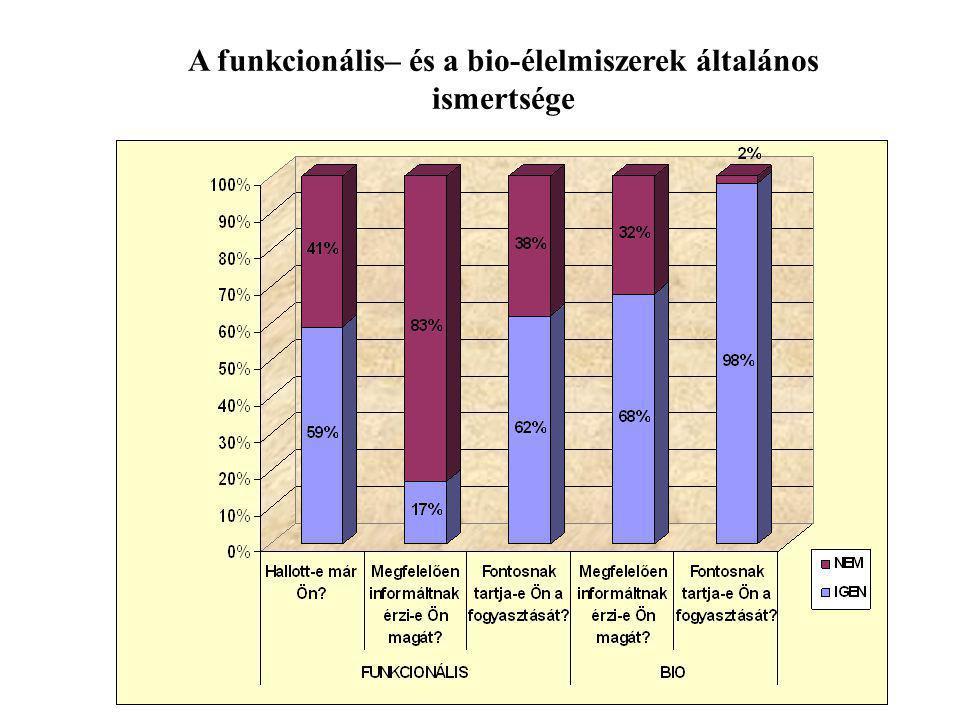 A funkcionális– és a bio-élelmiszerek általános ismertsége