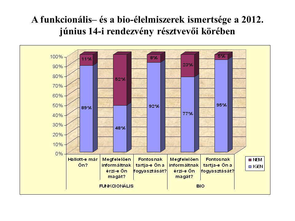 A funkcionális– és a bio-élelmiszerek ismertsége a 2012. június 14-i rendezvény résztvevői körében