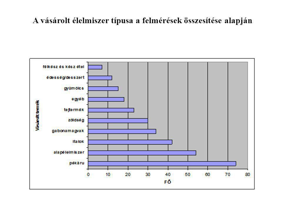 A vásárolt élelmiszer típusa a felmérések összesítése alapján