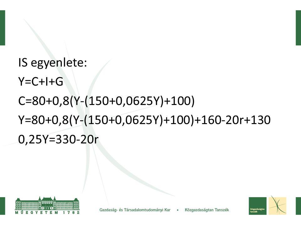 IS egyenlete: Y=C+I+G C=80+0,8(Y-(150+0,0625Y)+100) Y=80+0,8(Y-(150+0,0625Y)+100)+160-20r+130 0,25Y=330-20r