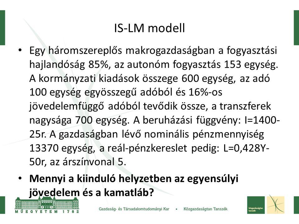 IS-LM modell • Egy háromszereplős makrogazdaságban a fogyasztási hajlandóság 85%, az autonóm fogyasztás 153 egység. A kormányzati kiadások összege 600