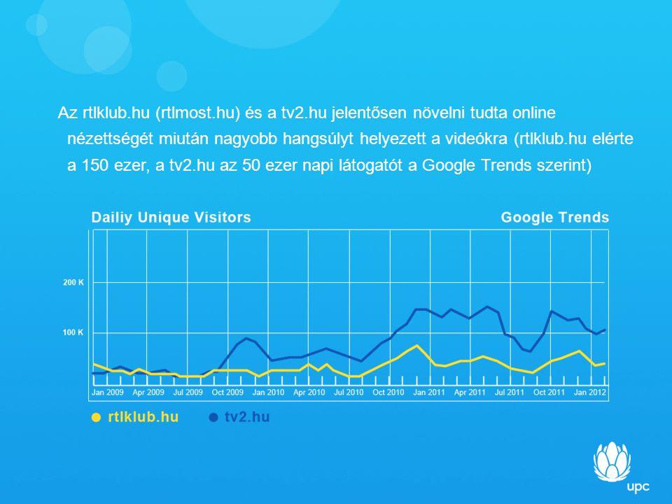 Az rtlklub.hu (rtlmost.hu) és a tv2.hu jelentősen növelni tudta online nézettségét miután nagyobb hangsúlyt helyezett a videókra (rtlklub.hu elérte a 150 ezer, a tv2.hu az 50 ezer napi látogatót a Google Trends szerint)