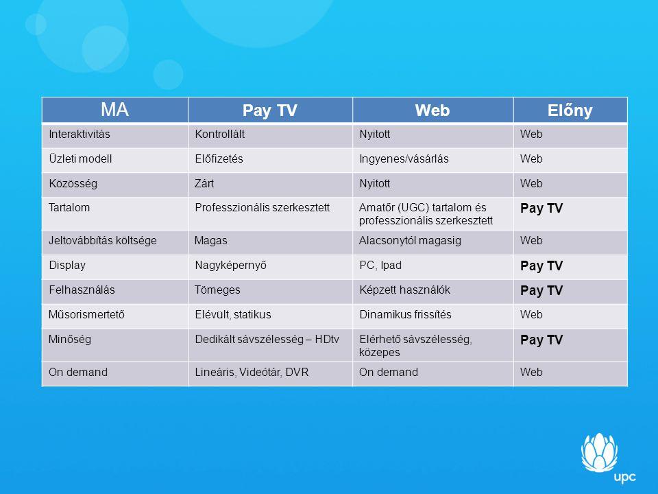 Pay TVWebElőny InteraktivitásKontrolláltNyitottWeb Üzleti modellElőfizetésIngyenes/vásárlásWeb KözösségZártNyitottWeb TartalomProfesszionális szerkesztettAmatőr (UGC) tartalom és professzionális szerkesztett Pay TV Jeltovábbítás költségeMagasAlacsonytól magasigWeb DisplayNagyképernyőPC, Ipad Pay TV FelhasználásTömegesKépzett használók Pay TV MűsorismertetőElévült, statikusDinamikus frissítésWeb MinőségDedikált sávszélesség – HDtvElérhető sávszélesség, közepes Pay TV On demandLineáris, Videótár, DVROn demandWeb MA