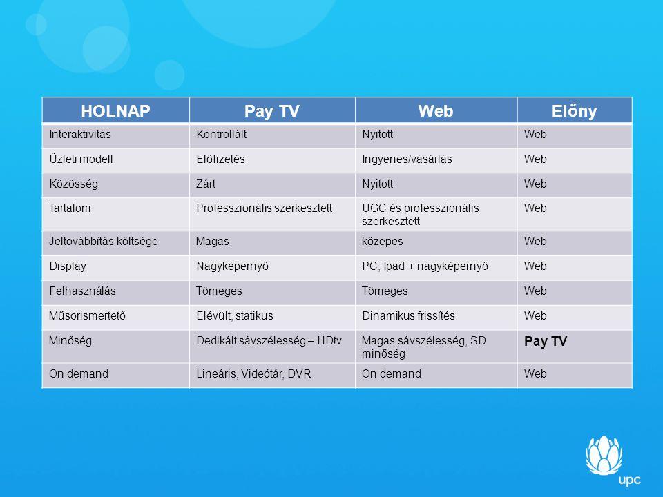 HOLNAPPay TVWebElőny InteraktivitásKontrolláltNyitottWeb Üzleti modellElőfizetésIngyenes/vásárlásWeb KözösségZártNyitottWeb TartalomProfesszionális szerkesztettUGC és professzionális szerkesztett Web Jeltovábbítás költségeMagasközepesWeb DisplayNagyképernyőPC, Ipad + nagyképernyőWeb FelhasználásTömeges Web MűsorismertetőElévült, statikusDinamikus frissítésWeb MinőségDedikált sávszélesség – HDtvMagas sávszélesség, SD minőség Pay TV On demandLineáris, Videótár, DVROn demandWeb