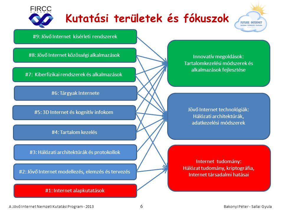 #1: Internet alapkutatások #4: Tartalom kezelés #6: Tárgyak Internete #3: Hálózati architektúrák és protokollok #7: Kiberfizikai rendszerek és alkalmazások #2: Jövő Internet modellezés, elemzés és tervezés Innovatív megoldások: Tartalomkezelési módszerek és alkalmazások fejlesztése Jövő Internet technológiák: Hálózati architektúrák, adatkezelési módszerek Internet tudomány: Hálózat tudomány, kriptográfia, Internet társadalmi hatásai A Jövő Internet Nemzeti Kutatási Program - 2013 6 #8: Jövő Internet közösségi alkalmazások Kutatási területek és fókuszok #9: Jövő Internet kísérleti rendszerek #5: 3D Internet és kognitív infokom