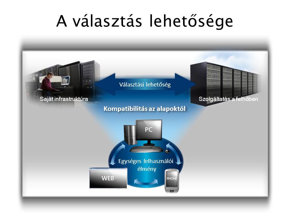 A választás lehetősége Kompatibilitás az alapoktól Egységes felhasználói élmény Saját infrastruktúraSzolgáltatás a felhőben Választási lehetőség