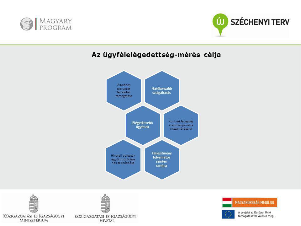Az ügyfélelégedettség-mérés célja Hatékonyabb szolgáltatás Általános szervezet fejlesztés támogatása Elégedettebb ügyfelek Konkrét fejlesztés eredmény