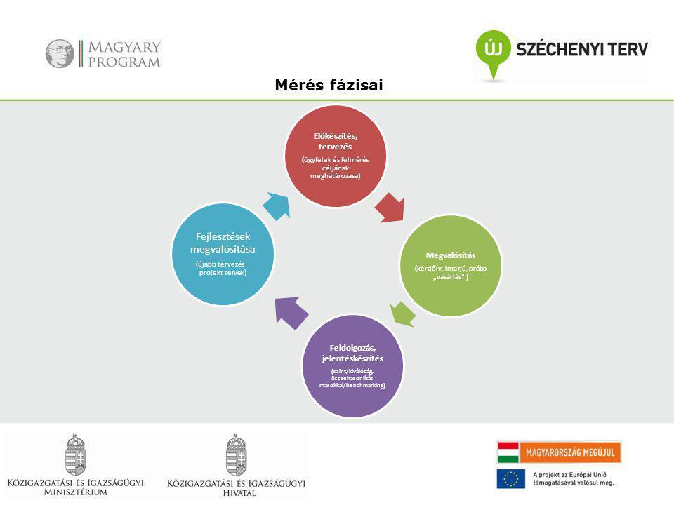 """Mérés fázisai Előkészítés, tervezés (ügyfelek és felmérés céljának meghatározása) Megvalósítás (kérdőív, interjú, próba """"vásárlás ) Feldolgozás, jelentéskészítés (szint/kiválóság, összehasonlítás másokkal/benchmarking) Fejlesztések megvalósítása (újabb tervezés – projekt tervek)"""