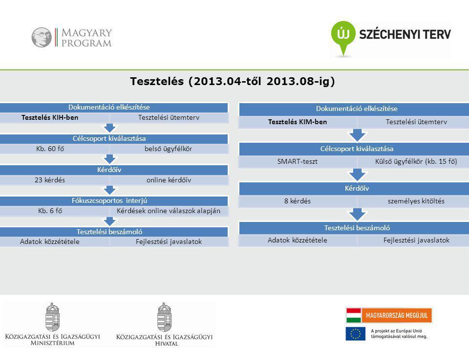 Tesztelés (2013.04-től 2013.08-ig) Tesztelési beszámoló Adatok közzétételeFejlesztési javaslatok Fókuszcsoportos interjú Kb. 6 főKérdések online válas