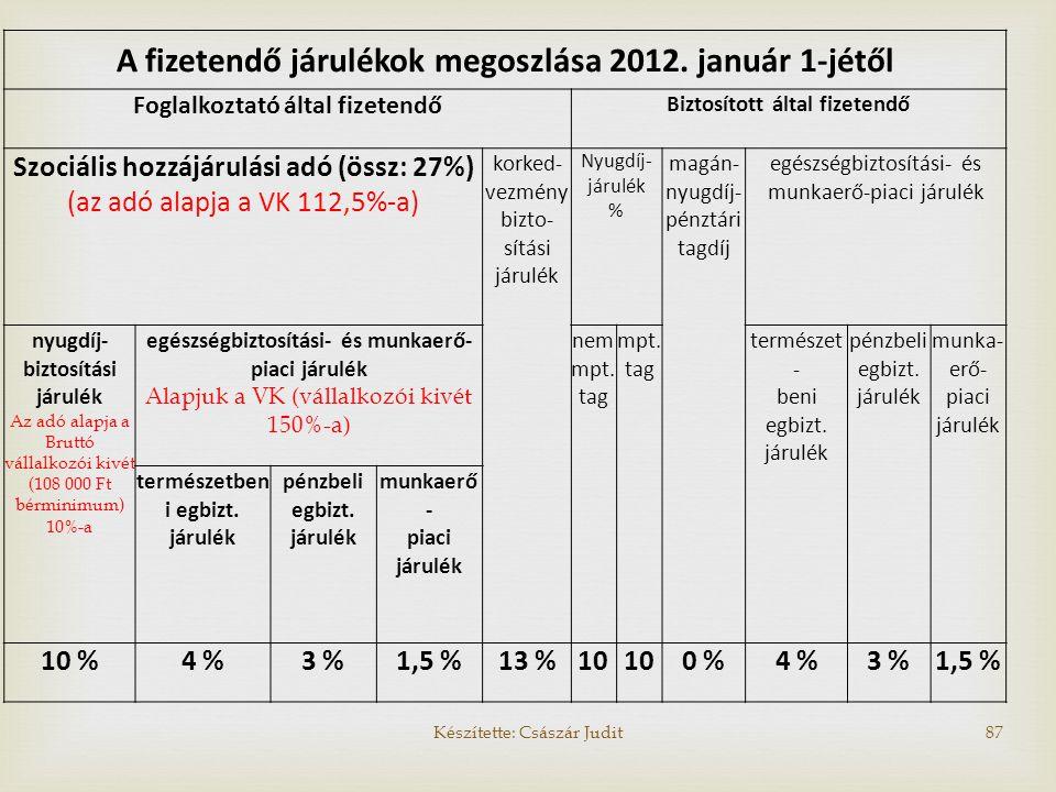 A fizetendő járulékok megoszlása 2012. január 1-jétől Foglalkoztató által fizetendő Biztosított által fizetendő Szociális hozzájárulási adó (össz: 27%