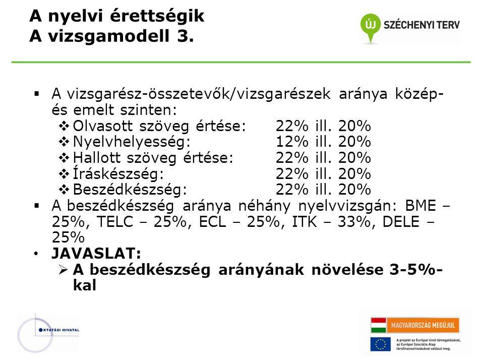  A vizsgarész-összetevők/vizsgarészek aránya közép- és emelt szinten:  Olvasott szöveg értése: 22% ill. 20%  Nyelvhelyesség: 12% ill. 20%  Hallott
