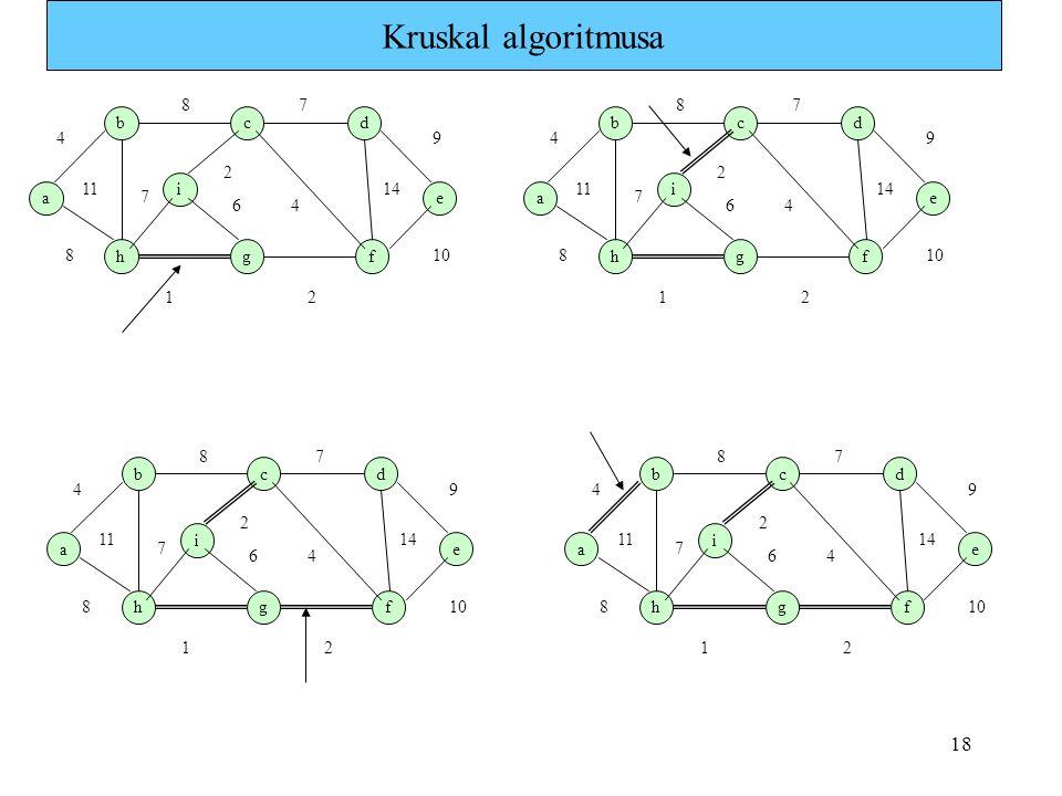 18 Kruskal algoritmusa a b i hg c f e d 1 7 4 8 9 8 11 7 6 2 2 4 14 10 a b i hg c f e d 1 7 4 8 9 8 11 7 6 2 2 4 14 10 a b i hg c f e d 1 7 4 8 9 8 11