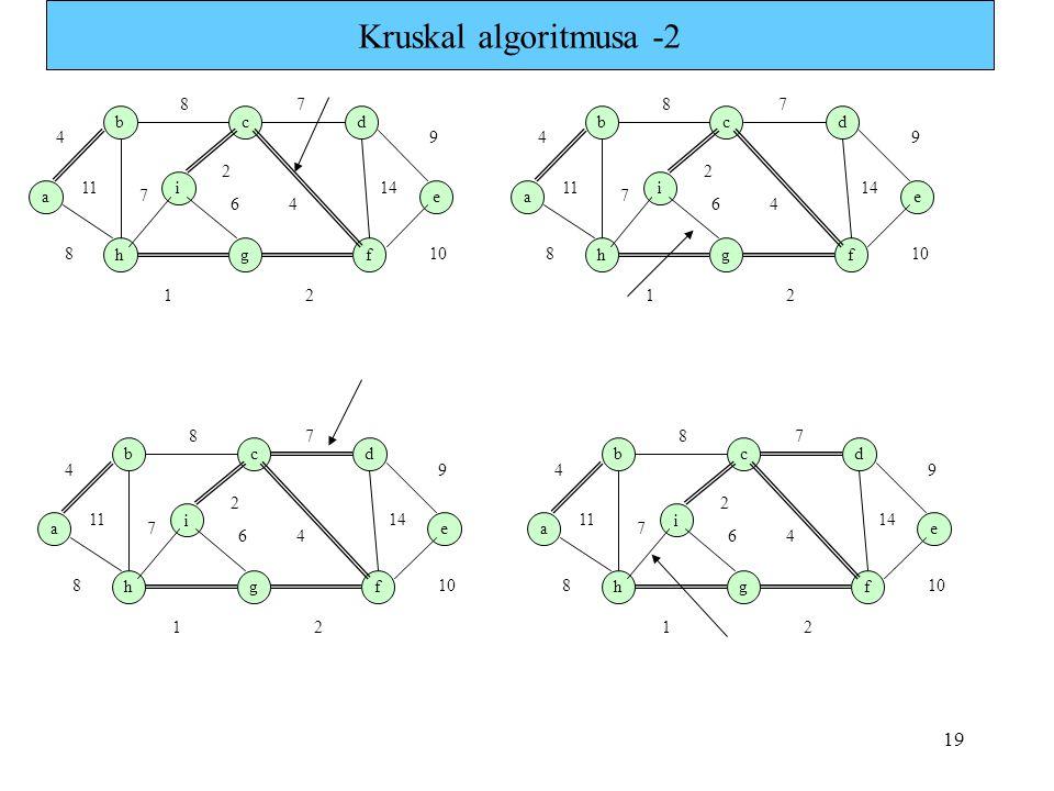 19 Kruskal algoritmusa -2 a b i hg c f e d 1 7 4 8 9 8 11 7 6 2 2 4 14 10 a b i hg c f e d 1 7 4 8 9 8 11 7 6 2 2 4 14 10 a b i hg c f e d 1 7 4 8 9 8