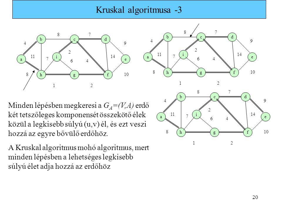 20 Kruskal algoritmusa -3 a b i hg c f e d 1 7 4 8 9 8 11 7 6 2 2 4 14 10 a b i hg c f e d 1 7 4 8 9 8 11 7 6 2 2 4 14 10 a b i hg c f e d 1 7 4 8 9 8 11 7 6 2 2 4 14 10 Minden lépésben megkeresi a G A =(V,A) erdő két tetszőleges komponensét összekötő élek közül a legkisebb súlyú (u,v) él, és ezt veszi hozzá az egyre bővülő erdőhöz.