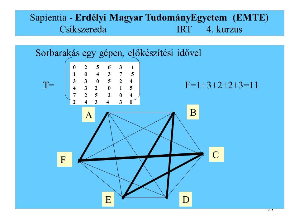 23 0 2 5 6 3 1 1 0 4 3 7 5 3 3 0 5 2 4 4 3 2 0 1 5 7 2 5 2 0 4 2 4 3 4 3 0 0 2 5 6 3 1 1 0 4 3 7 5 3 3 0 5 2 4 4 3 2 0 1 5 7 2 5 2 0 4 2 4 3 4 3 0 T= Sorbarakás egy gépen, előkészítési idővel B C DE F A F=1+3+2+2+3=11 Sapientia - Erdélyi Magyar TudományEgyetem (EMTE) Csíkszereda IRT4.
