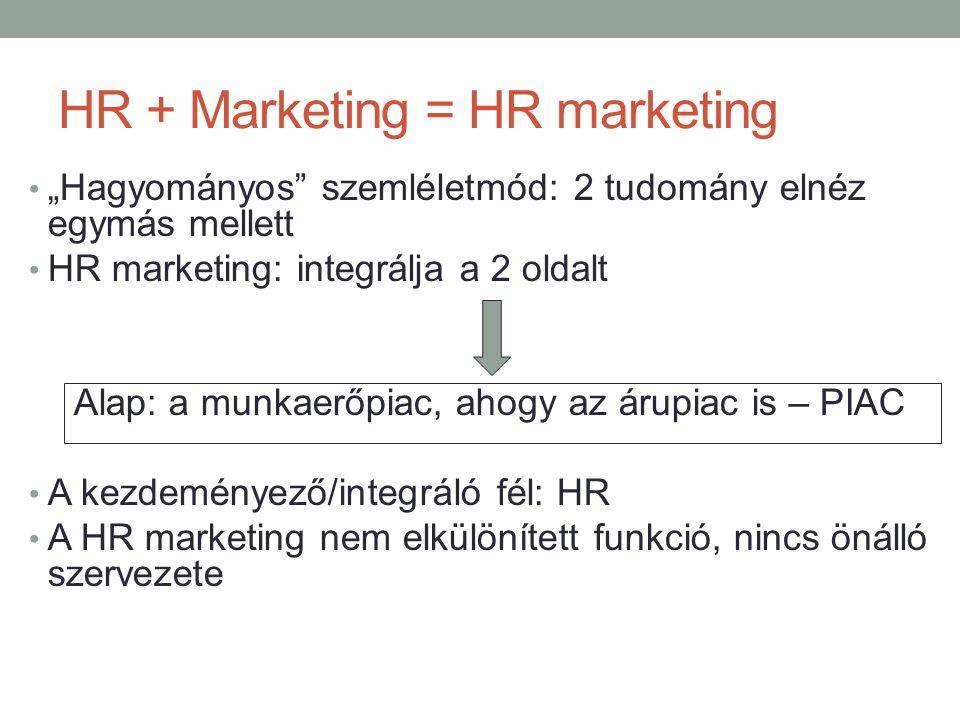 """HR + Marketing = HR marketing • """"Hagyományos"""" szemléletmód: 2 tudomány elnéz egymás mellett • HR marketing: integrálja a 2 oldalt Alap: a munkaerőpiac"""
