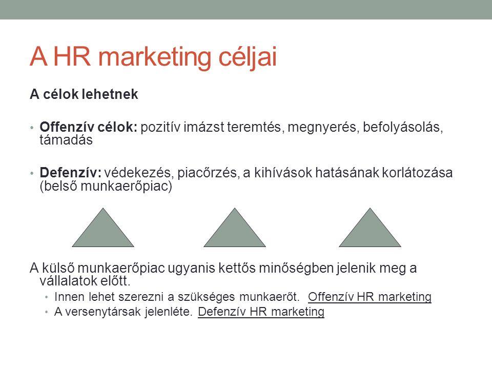 A HR marketing céljai A célok lehetnek • Offenzív célok: pozitív imázst teremtés, megnyerés, befolyásolás, támadás • Defenzív: védekezés, piacőrzés, a