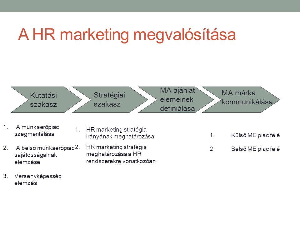 A HR marketing megvalósítása Kutatási szakasz Stratégiai szakasz MA ajánlat elemeinek definiálása MA márka kommunikálása 1. A munkaerőpiac szegmentálá